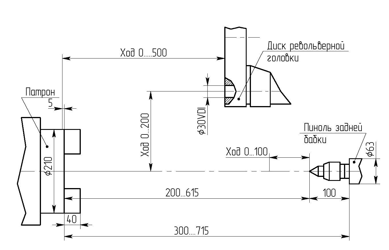 Схема технологических возможностей с приводным инструментом