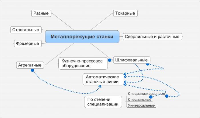 Классификация станков по весу